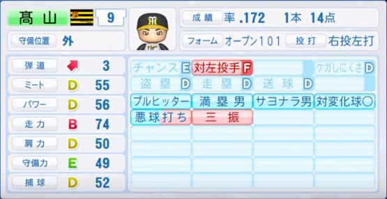 高山_阪神_パワプロ能力データ_2019年シーズン終了時