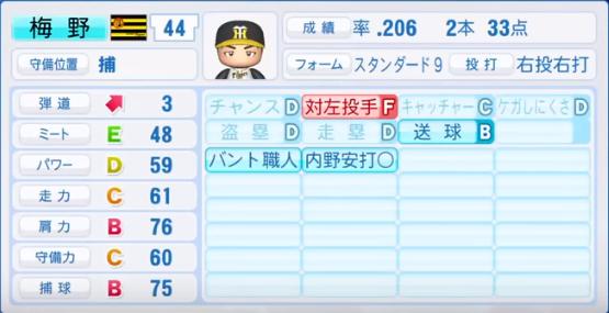 梅野隆太郎_阪神タイガース_パワプロ能力データ_2018年シーズン終了時