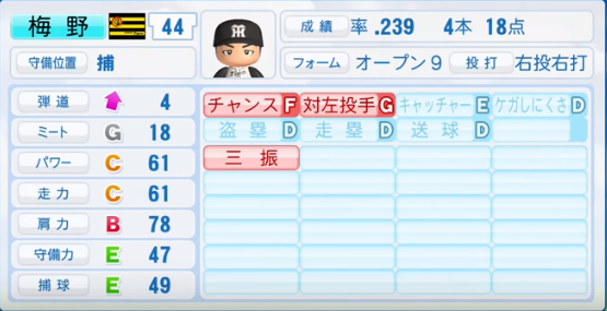 梅野隆太郎_阪神タイガース_パワプロ能力データ_2016年シーズン終了時