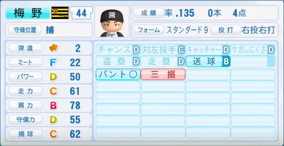 梅野隆太郎_阪神タイガース_パワプロ能力データ_2017年シーズン終了時
