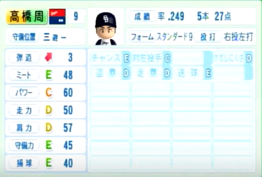 高橋周平_中日ドラゴンズ_パワプロ能力データ_2014年シーズン終了時